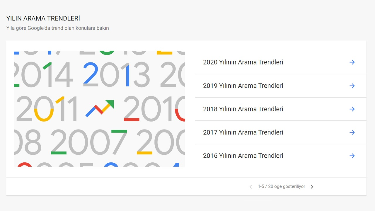 google trends, yıllara göre trendler